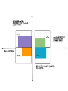 Méritos para a sustentabilidade da intervenção em arquitetura urbana na Cova do Vapor,